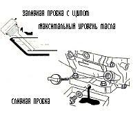 Honda Gx200 инструкция по ремонту - фото 5
