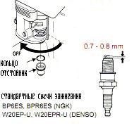 классификация свечей зажигания для honda gx 340
